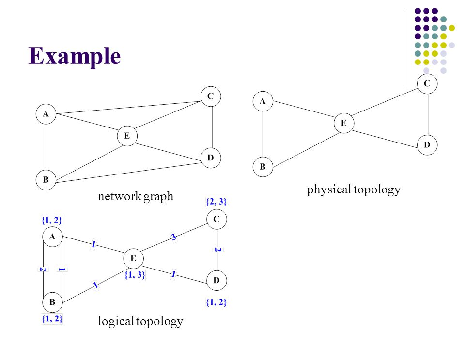 Topology Control, Interference, and Throughput for Wireless