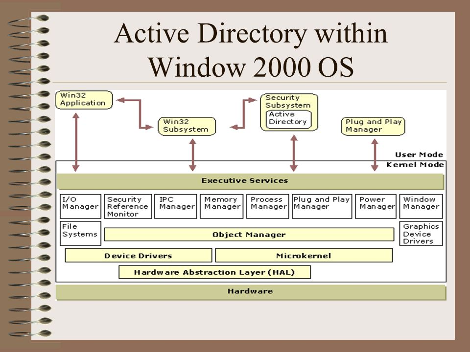 Active Directory within Window 2000 OS