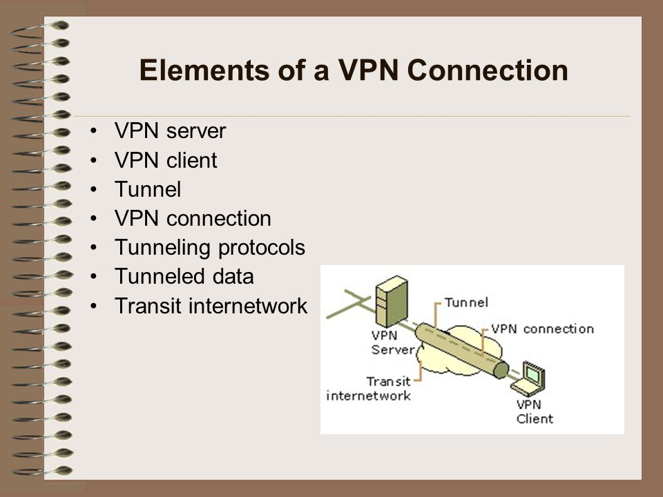 Elements of a VPN Connection VPN server VPN client Tunnel VPN connection Tunneling protocols Tunneled data Transit internetwork