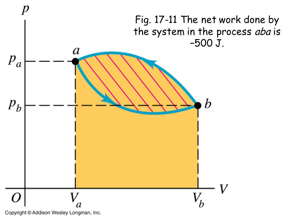Fig The net work done by the system in the process aba is –500 J.