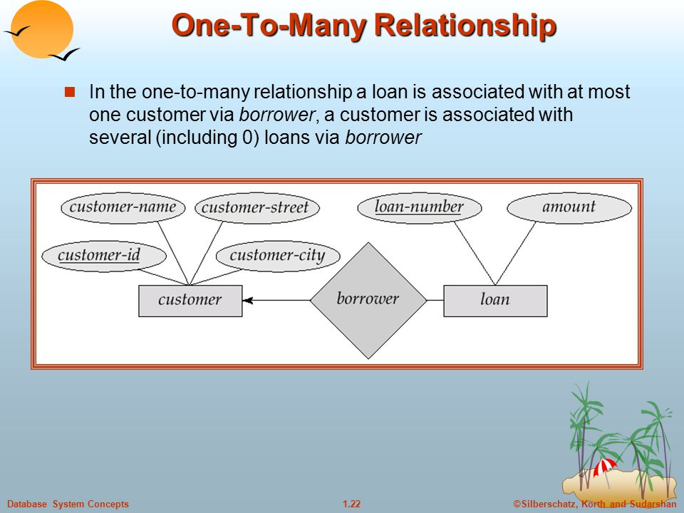 ©Silberschatz, Korth and Sudarshan1.22Database System Concepts One-To-Many Relationship In the one-to-many relationship a loan is associated with at most one customer via borrower, a customer is associated with several (including 0) loans via borrower