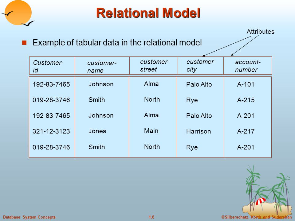 ©Silberschatz, Korth and Sudarshan1.8Database System Concepts Relational Model Example of tabular data in the relational model customer- name Customer- id customer- street customer- city account- number Johnson Smith Johnson Jones Smith Alma North Alma Main North Palo Alto Rye Palo Alto Harrison Rye A-101 A-215 A-201 A-217 A-201 Attributes