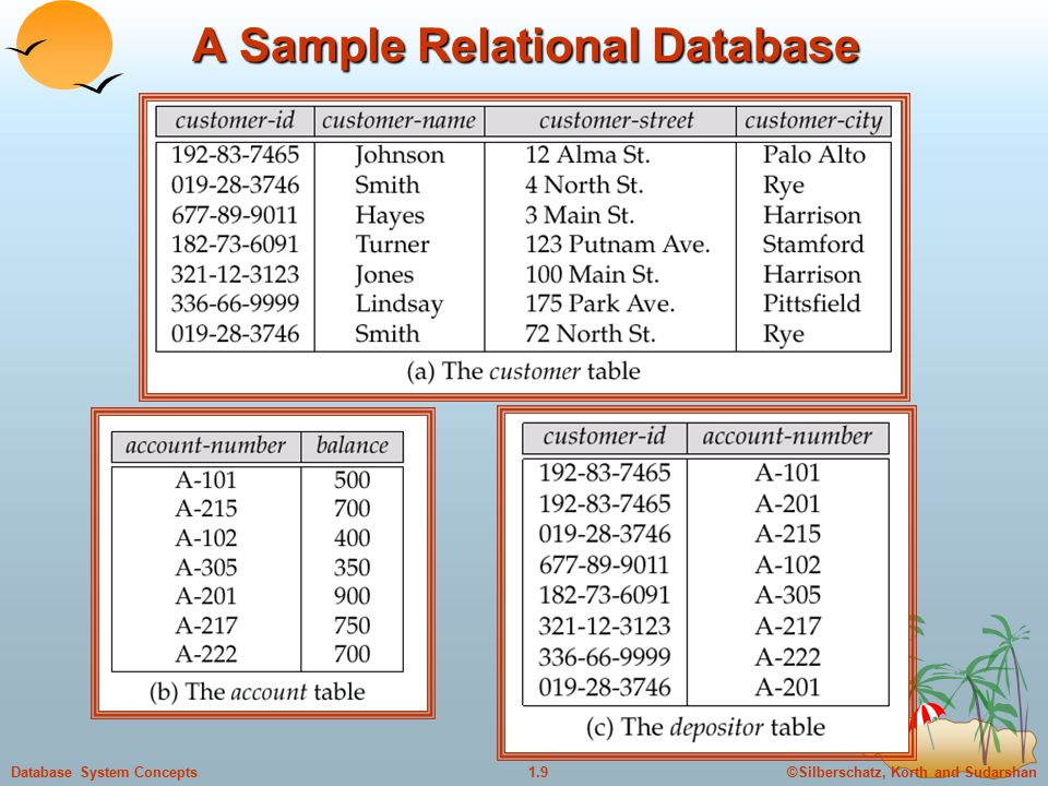 ©Silberschatz, Korth and Sudarshan1.9Database System Concepts A Sample Relational Database
