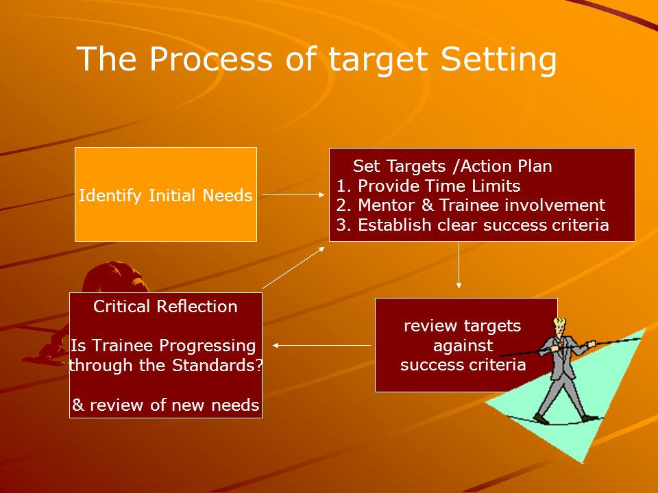 Identify Initial Needs review targets against success criteria Critical Reflection Is Trainee Progressing through the Standards.