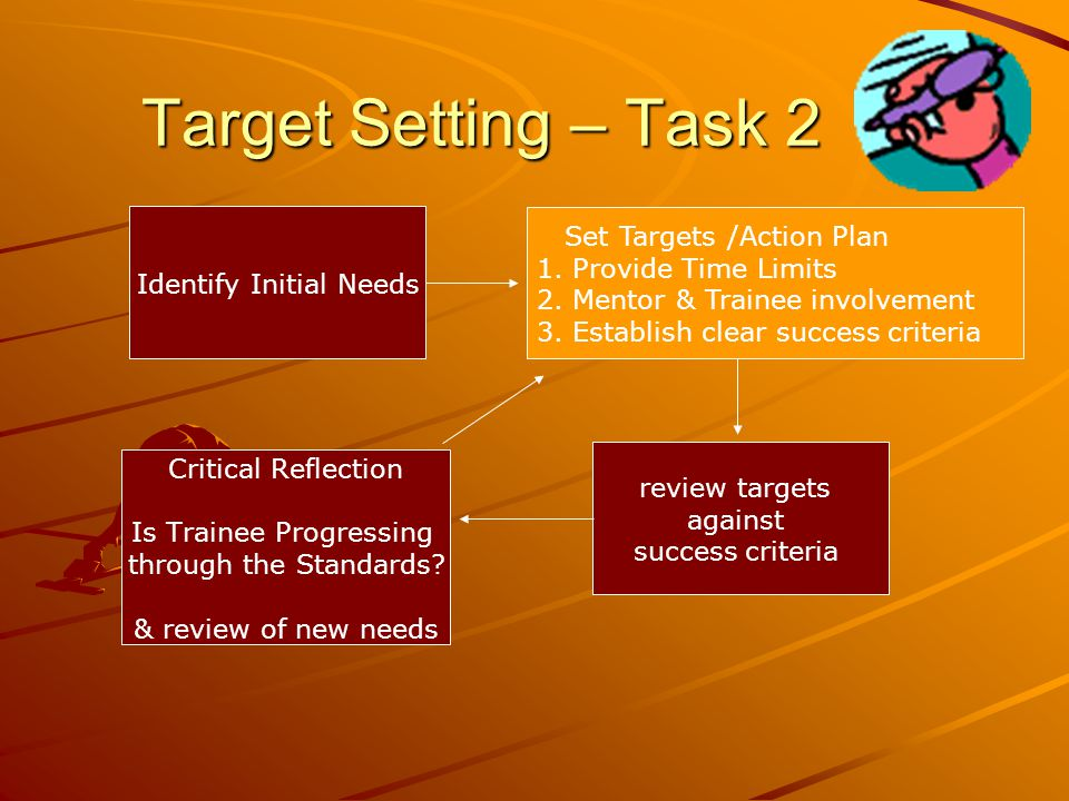 Target Setting – Task 2 Identify Initial Needs review targets against success criteria Critical Reflection Is Trainee Progressing through the Standards.