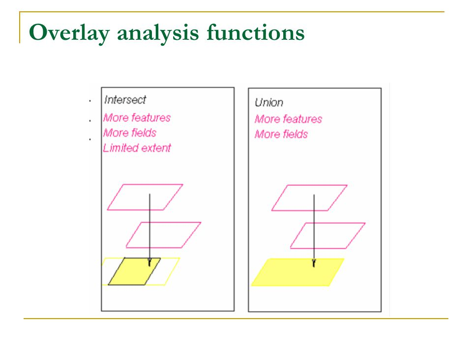 Overlay analysis functions