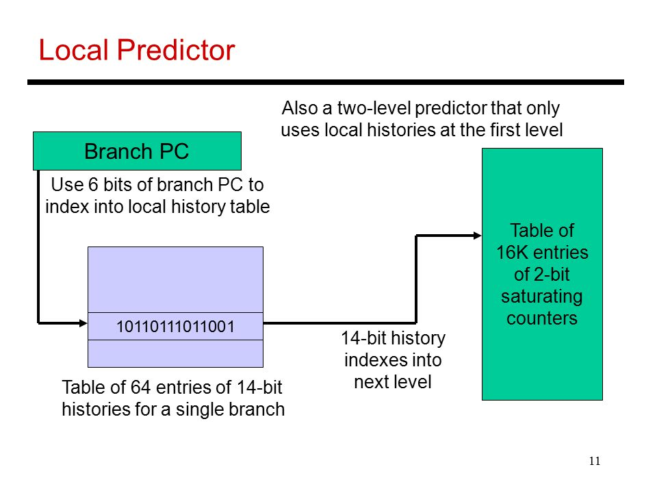 11 Local Predictor Branch PC Table of 16K entries of 2-bit saturating counters Table of 64 entries of 14-bit histories for a single branch Use 6 bits of branch PC to index into local history table 14-bit history indexes into next level Also a two-level predictor that only uses local histories at the first level