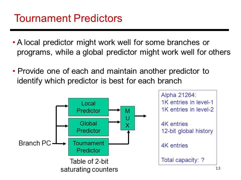13 Tournament Predictors A local predictor might work well for some branches or programs, while a global predictor might work well for others Provide one of each and maintain another predictor to identify which predictor is best for each branch Tournament Predictor Branch PC Table of 2-bit saturating counters Local Predictor Global Predictor MUXMUX Alpha 21264: 1K entries in level-1 1K entries in level-2 4K entries 12-bit global history 4K entries Total capacity: