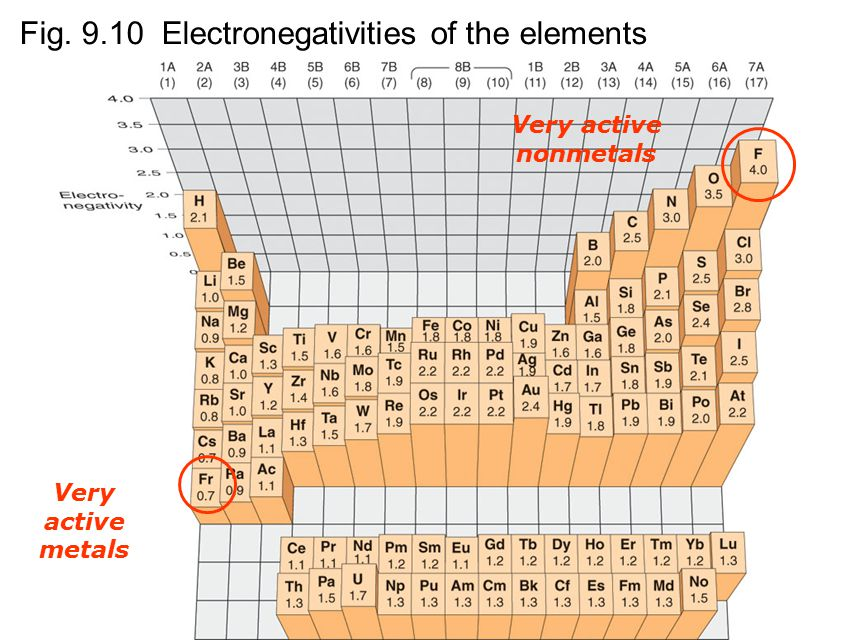Fig Electronegativities of the elements Very active metals Very active nonmetals
