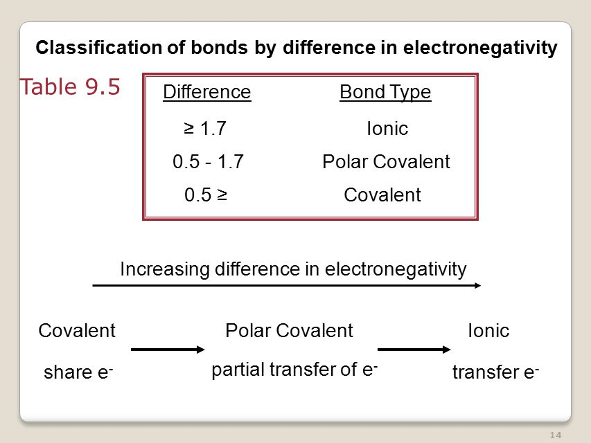 14 Covalent share e - Polar Covalent partial transfer of e - Ionic transfer e - Increasing difference in electronegativity Classification of bonds by difference in electronegativity DifferenceBond Type 0.5 ≥Covalent ≥ 1.7 Ionic Polar Covalent Table 9.5
