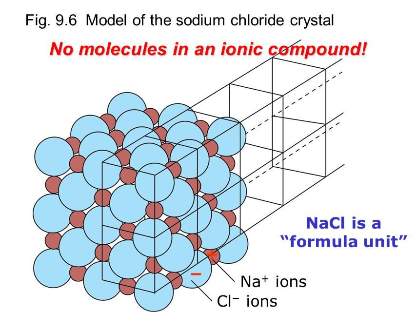 Fig. 9.6 Model of the sodium chloride crystal − + No molecules in an ionic compound.