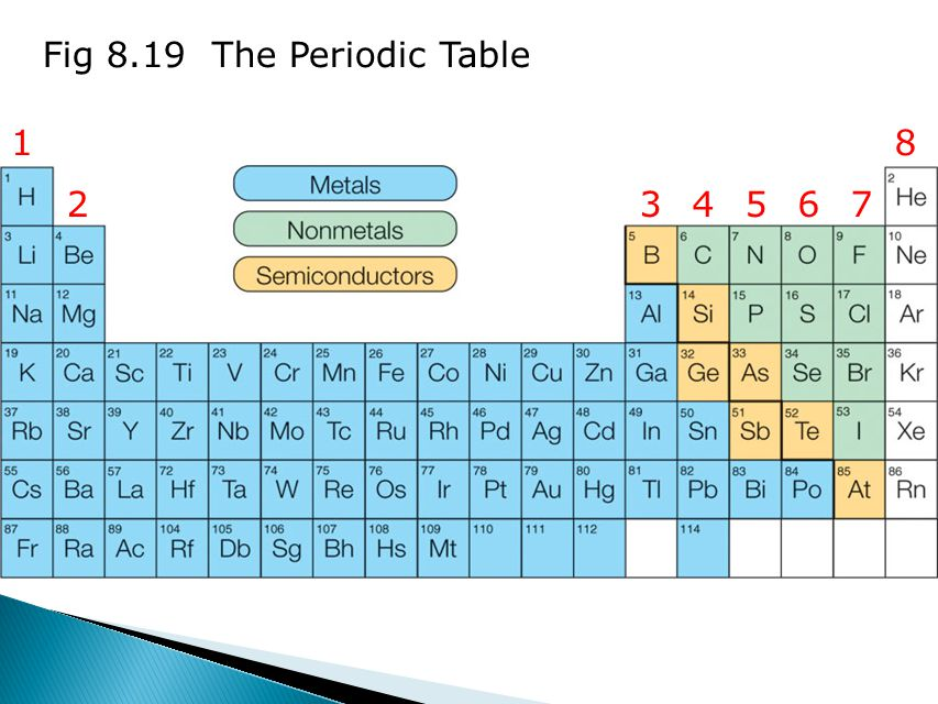 Fig 8.19 The Periodic Table