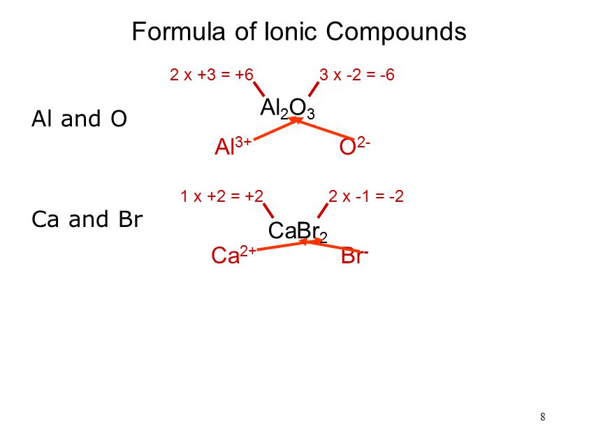8 Formula of Ionic Compounds Al 2 O 3 2 x +3 = +63 x -2 = -6 Al 3+ O 2- CaBr 2 1 x +2 = +22 x -1 = -2 Ca 2+ Br - Al and O Ca and Br