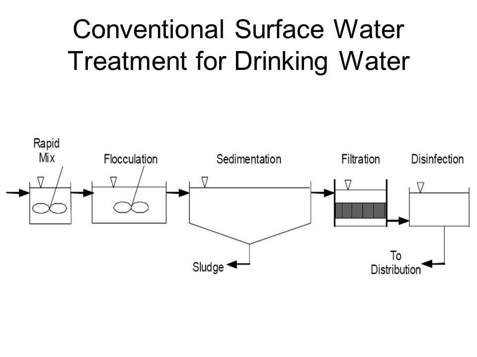 Drinking water treatment hydraulic diagram electrical work wiring conventional surface water treatment for drinking water ppt download rh slideplayer com water treatment plant diagram water treatment plant process flow ccuart Gallery