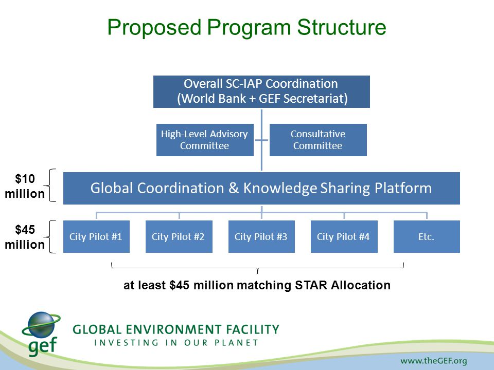 Proposed Program Structure Overall SC-IAP Coordination (World Bank + GEF Secretariat) Global Coordination & Knowledge Sharing Platform City Pilot #1City Pilot #2City Pilot #3City Pilot #4Etc.