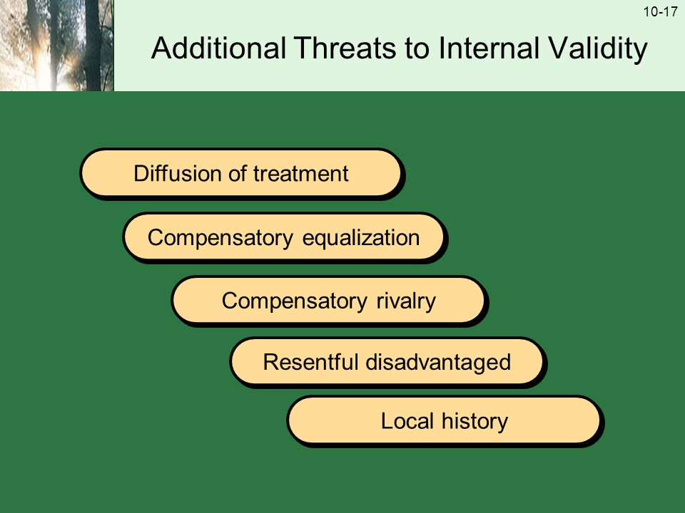 10-17 Additional Threats to Internal Validity Diffusion of treatment Compensatory equalization Compensatory rivalry Resentful disadvantaged Local history