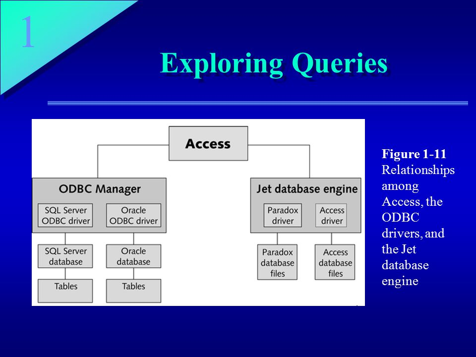 1 Exploring Queries Figure 1-11 Relationships among Access, the ODBC drivers, and the Jet database engine