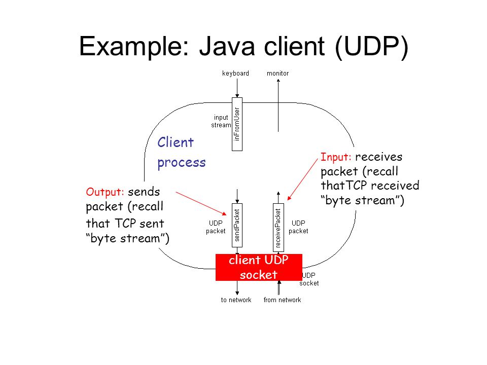 Example: Java client (UDP) Output: sends packet (recall that TCP sent byte stream ) Input: receives packet (recall thatTCP received byte stream ) Client process client UDP socket