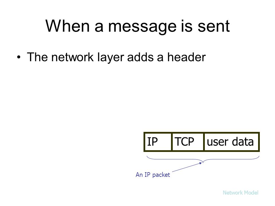 When a message is sent The network layer adds a header user dataTCPIP An IP packet Network Model