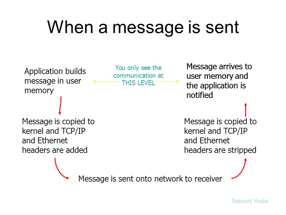 When a message is sent Application builds message in user memory Message is copied to kernel and TCP/IP and Ethernet headers are added Message is sent onto network to receiver Message is copied to kernel and TCP/IP and Ethernet headers are stripped Message arrives to user memory and the application is notified You only see the communication at THIS LEVEL Message arrives to user memory and the application is notified Network Model