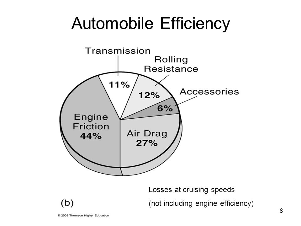 8 Automobile Efficiency Losses at cruising speeds (not including engine efficiency)