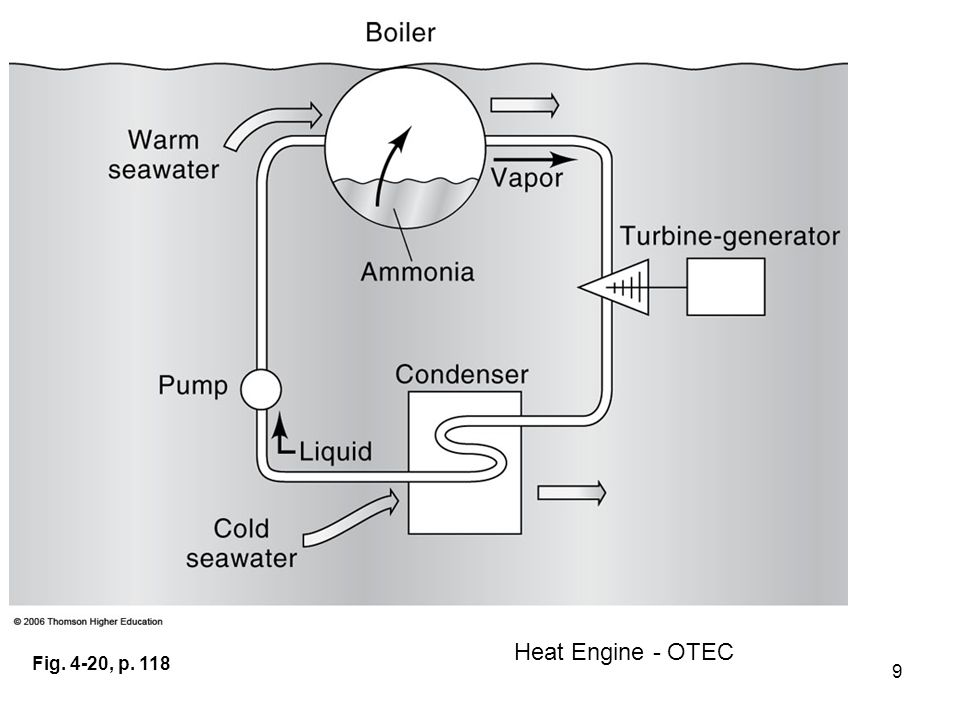 9 Fig. 4-20, p. 118 Heat Engine - OTEC