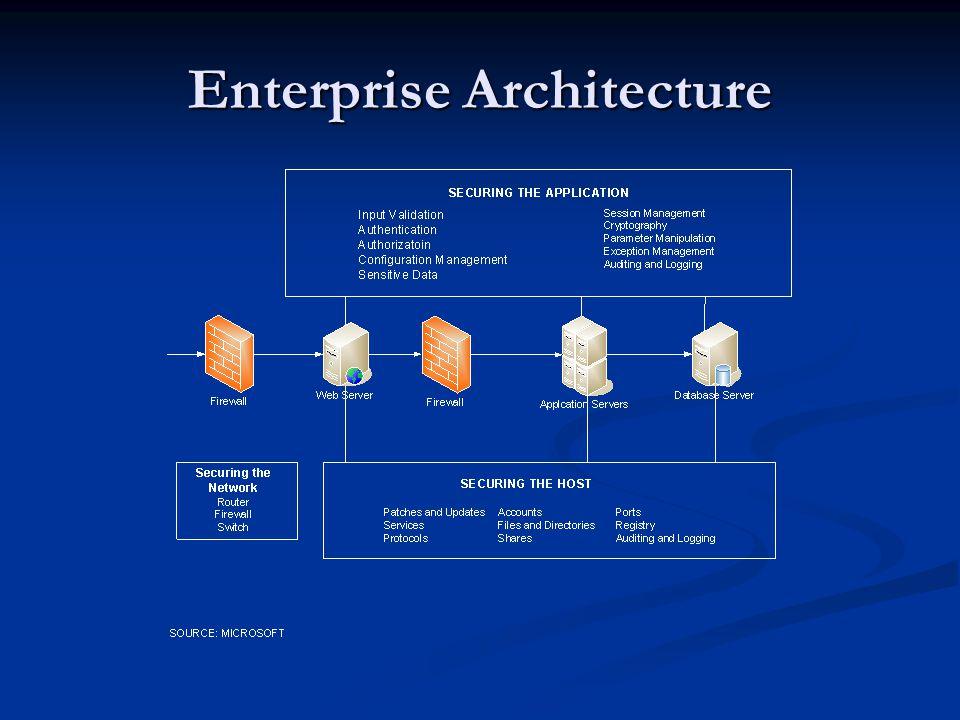 Securing Enterprise Applications Rich Cole Agenda Sample Enterprise