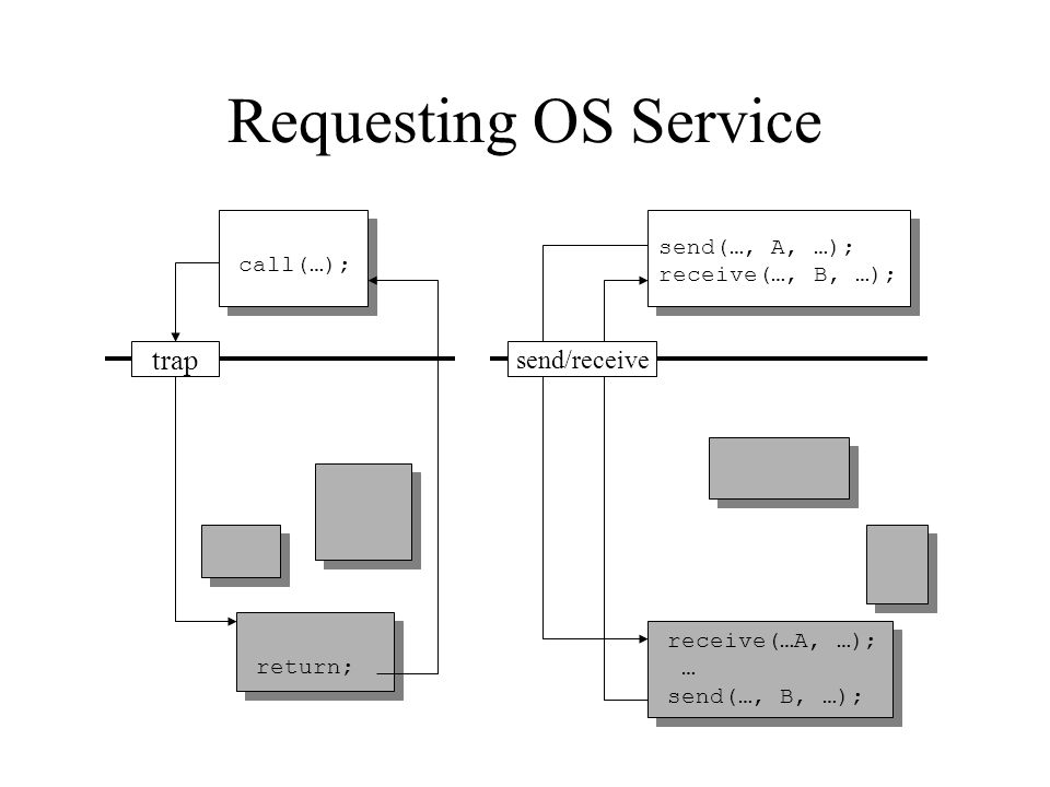 Requesting OS Service call(…); trap return; send(…, A, …); receive(…, B, …); receive(…A, …); … send(…, B, …); send/receive