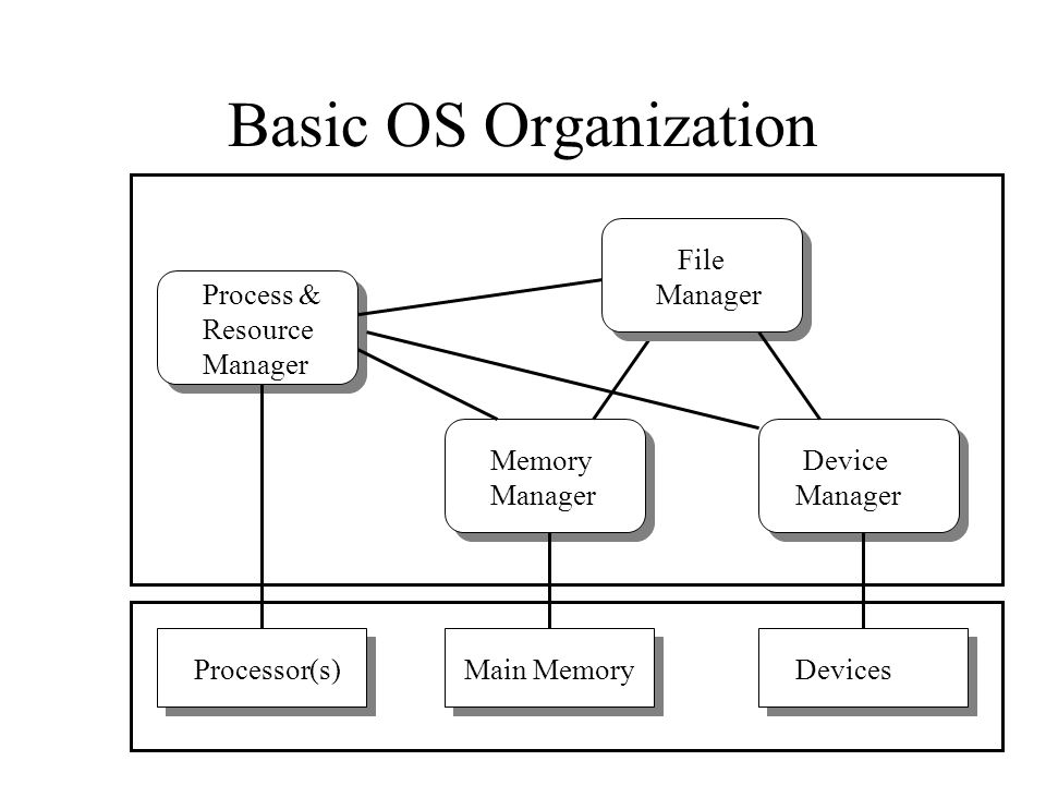 Basic OS Organization Processor(s)Main MemoryDevices Process & Resource Manager Memory Manager Device Manager File Manager