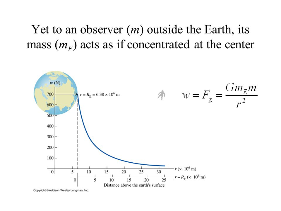 Yet to an observer (m) outside the Earth, its mass (m E ) acts as if concentrated at the center