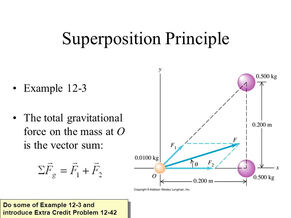 Superposition Principle Example 12-3 The total gravitational force on the mass at O is the vector sum: Do some of Example 12-3 and introduce Extra Credit Problem 12-42