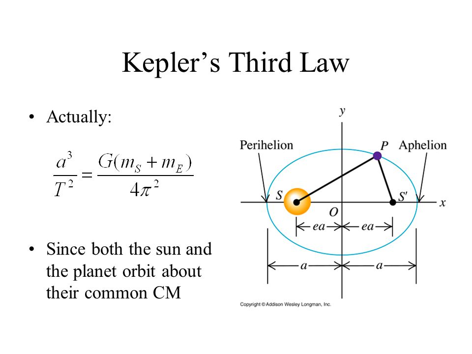 Kepler's Third Law Actually: Since both the sun and the planet orbit about their common CM