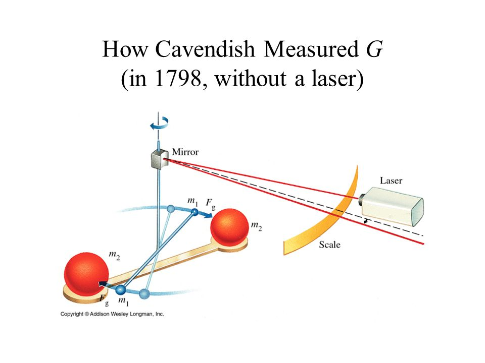 How Cavendish Measured G (in 1798, without a laser)