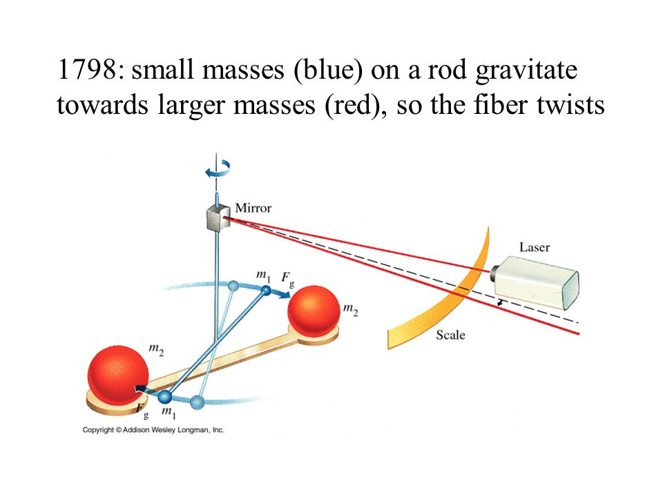 1798: small masses (blue) on a rod gravitate towards larger masses (red), so the fiber twists