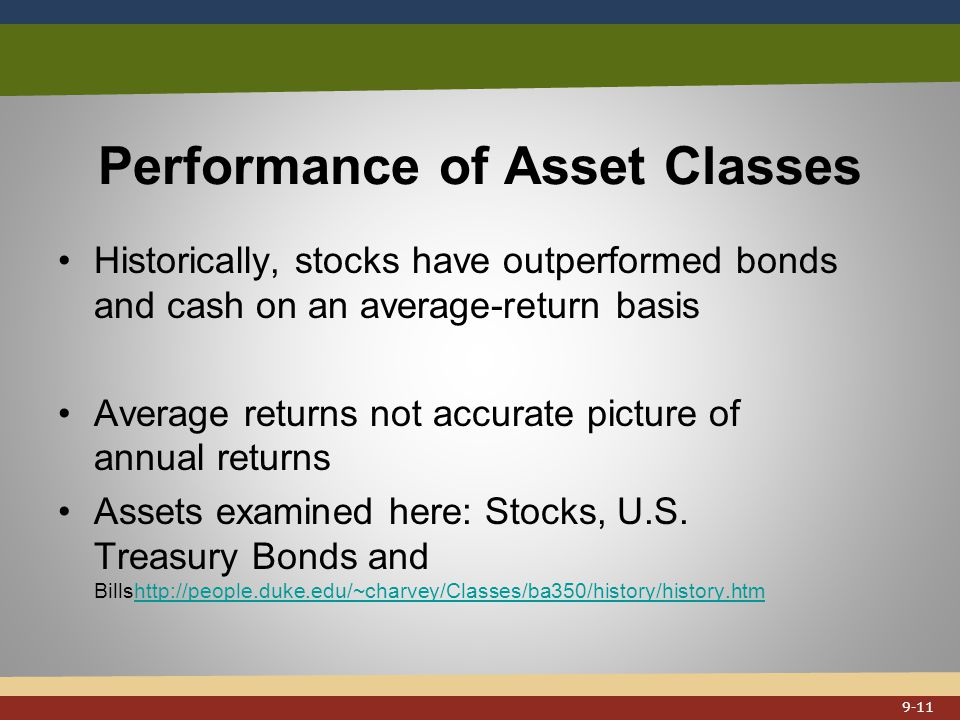Performance of Asset Classes Historically, stocks have outperformed bonds and cash on an average-return basis Average returns not accurate picture of annual returns Assets examined here: Stocks, U.S.