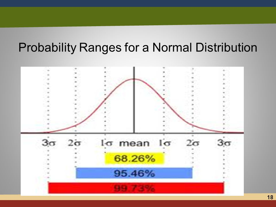 Probability Ranges for a Normal Distribution 18