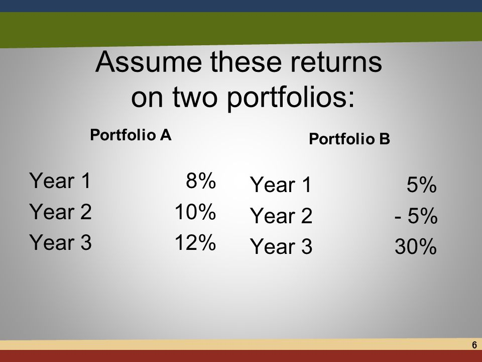 Assume these returns on two portfolios: Portfolio A Year 1 8% Year 210% Year 312% Portfolio B Year 1 5% Year 2- 5% Year 330% 6