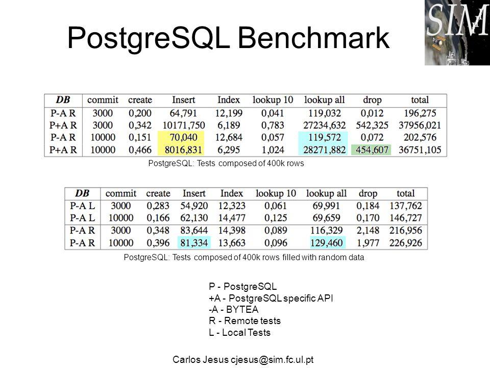 Serial benchmarks in Mysql, Oracle and PostgreSQL -Test objectives