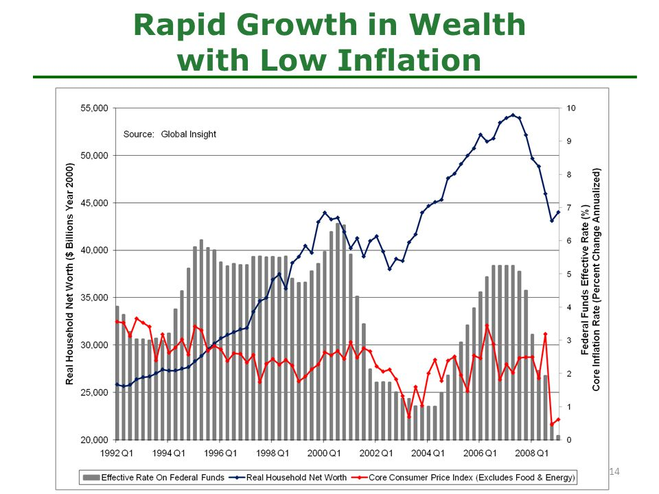 Rapid Growth in Wealth with Low Inflation 14