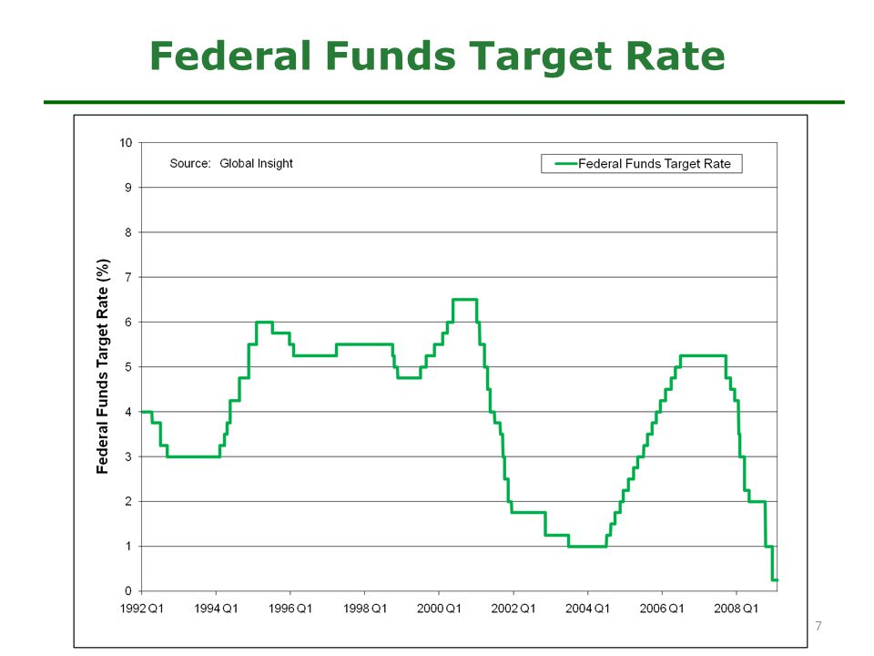 Federal Funds Target Rate 7