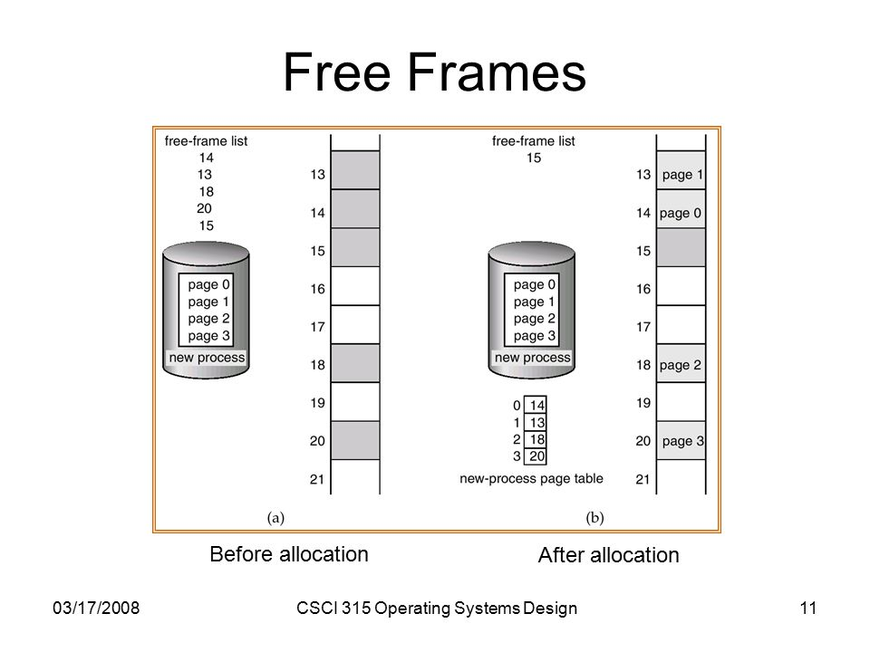03/17/2008CSCI 315 Operating Systems Design11 Free Frames Before allocation After allocation