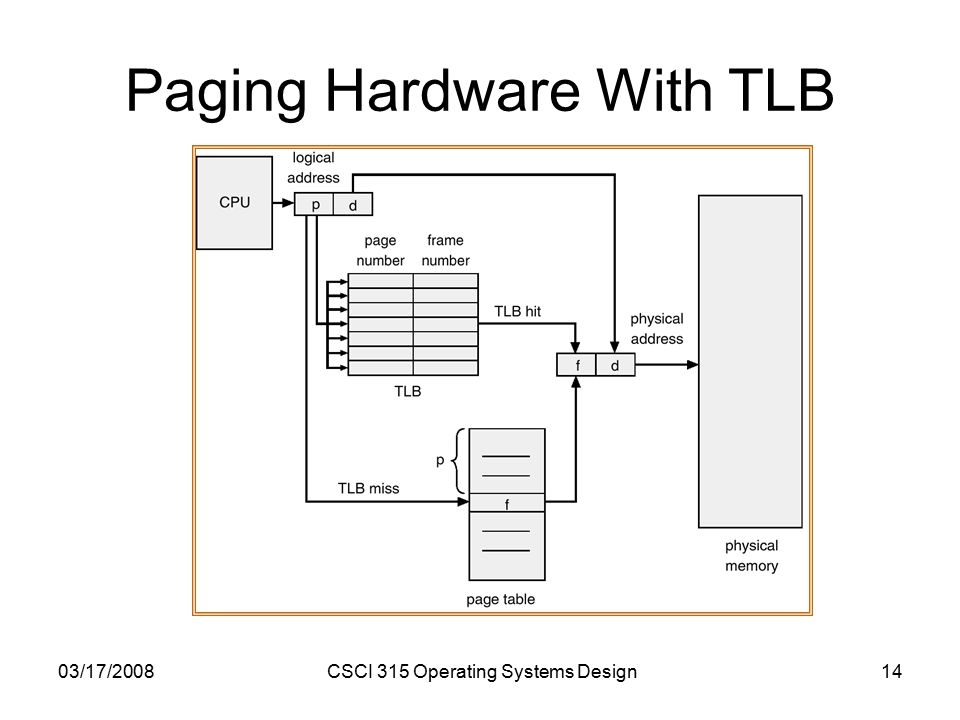 03/17/2008CSCI 315 Operating Systems Design14 Paging Hardware With TLB