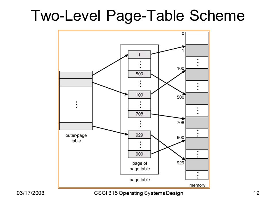 03/17/2008CSCI 315 Operating Systems Design19 Two-Level Page-Table Scheme
