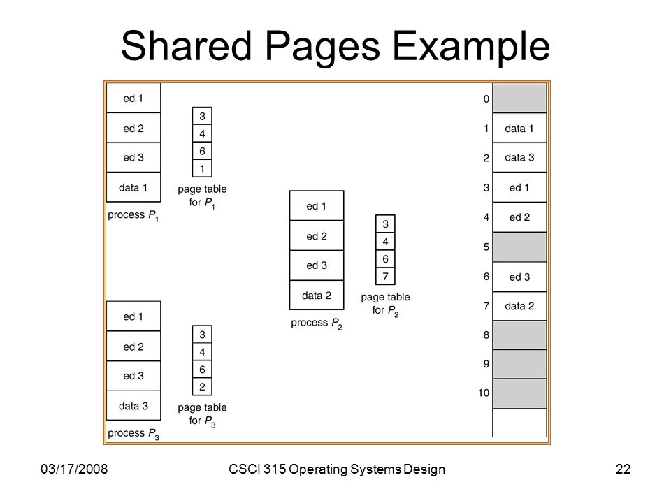 03/17/2008CSCI 315 Operating Systems Design22 Shared Pages Example