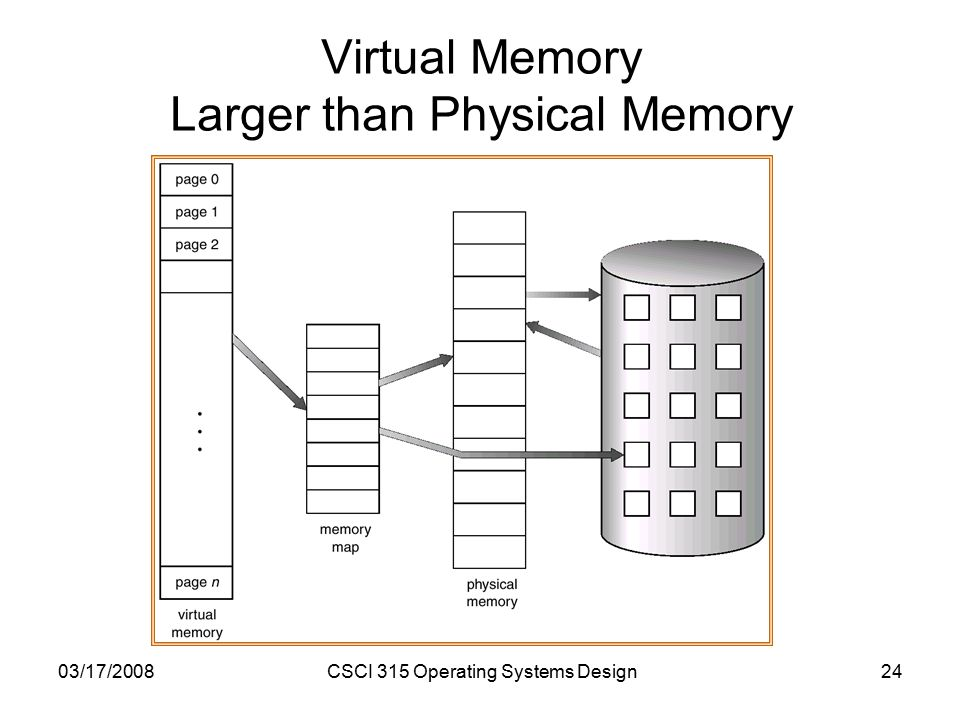 03/17/2008CSCI 315 Operating Systems Design24 Virtual Memory Larger than Physical Memory