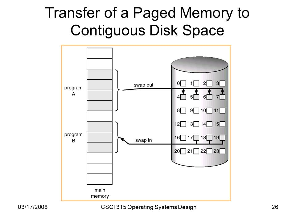 03/17/2008CSCI 315 Operating Systems Design26 Transfer of a Paged Memory to Contiguous Disk Space