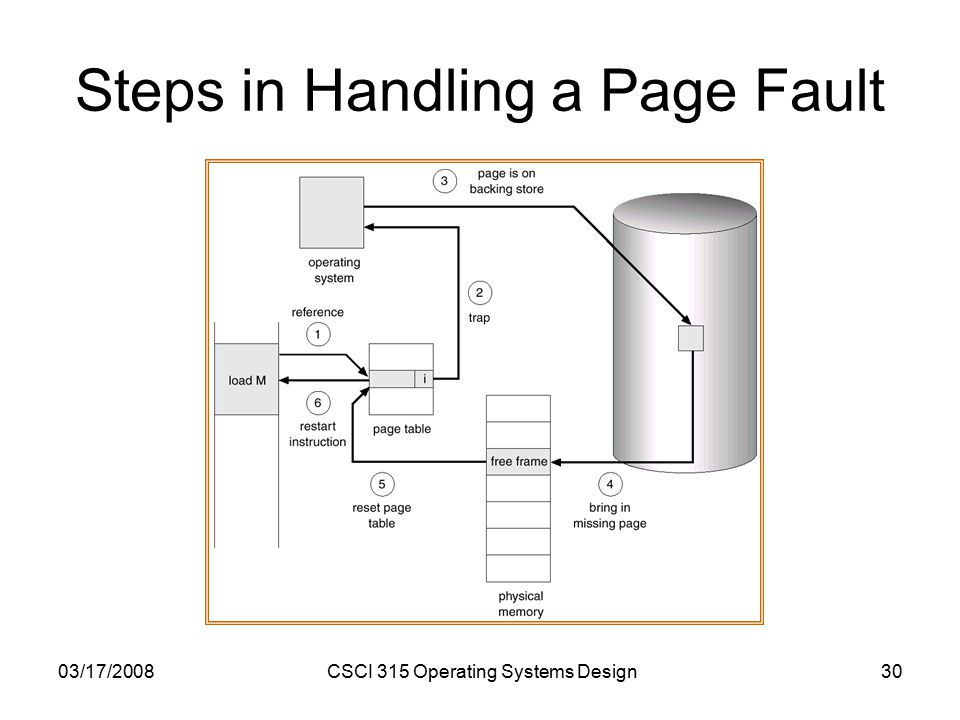 03/17/2008CSCI 315 Operating Systems Design30 Steps in Handling a Page Fault
