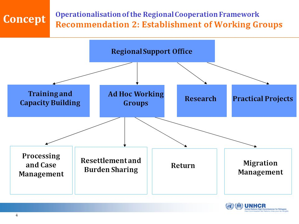 4 Operationalisation of the Regional Cooperation Framework Recommendation 2: Establishment of Working Groups Regional Support Office Processing and Case Management Resettlement and Burden Sharing Return Concept Migration Management Training and Capacity Building Research Ad Hoc Working Groups Practical Projects