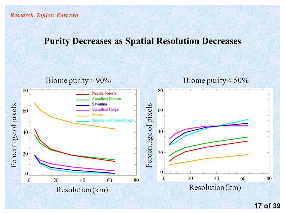 Research Topics: Part two Purity Decreases as Spatial Resolution Decreases Resolution (km) Biome purity > 90% Percentage of pixels Biome purity < 50% 17 of 39