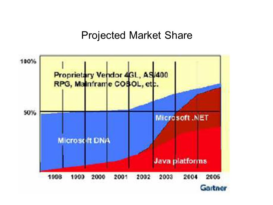 Projected Market Share
